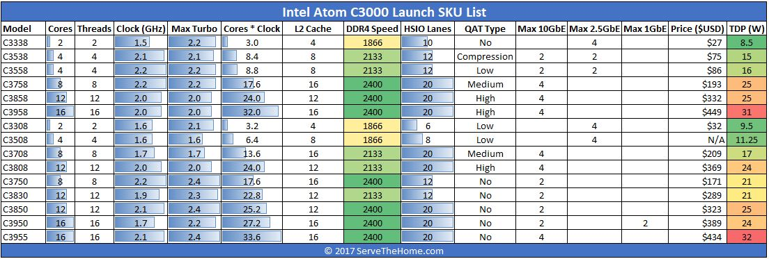 Intel Atom C3000 Denverton Launch SKU List 3 Formatted