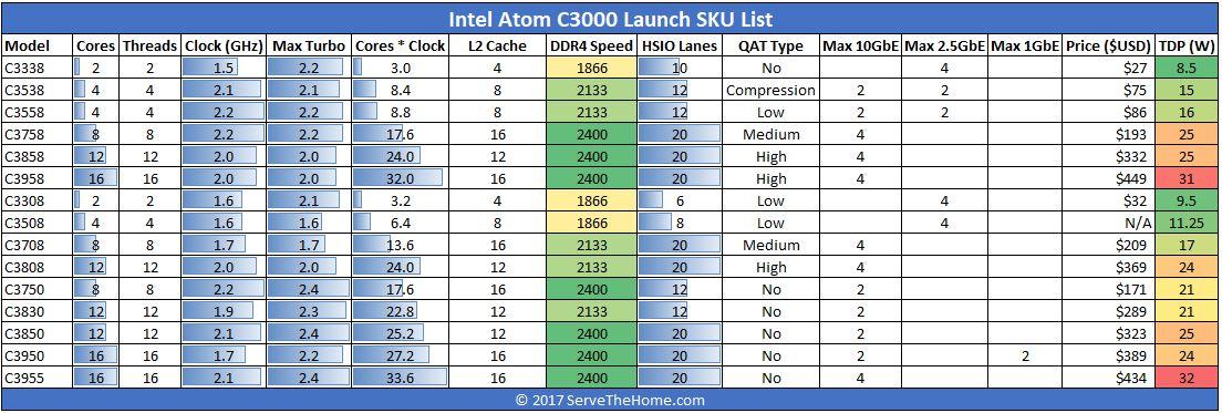 Intel Atom C3000 Denverton Launch SKU List 1