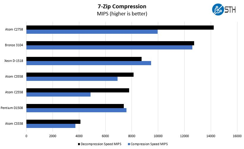 Intel Atom C3558 7zip Benchmark