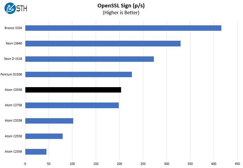 Intel Atom C3558 OpenSSL Sign Benchmark