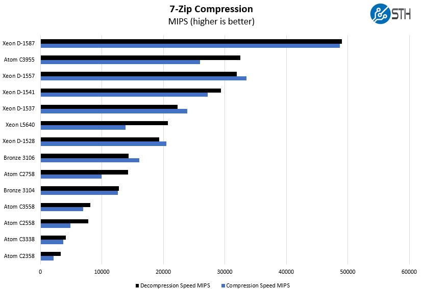 Intel Atom C3955 7zip Compression Benchmark