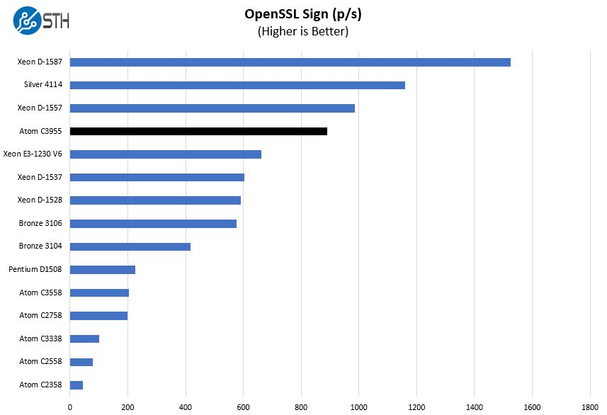 Intel Atom C3955 OpenSSL Sign Benchmark