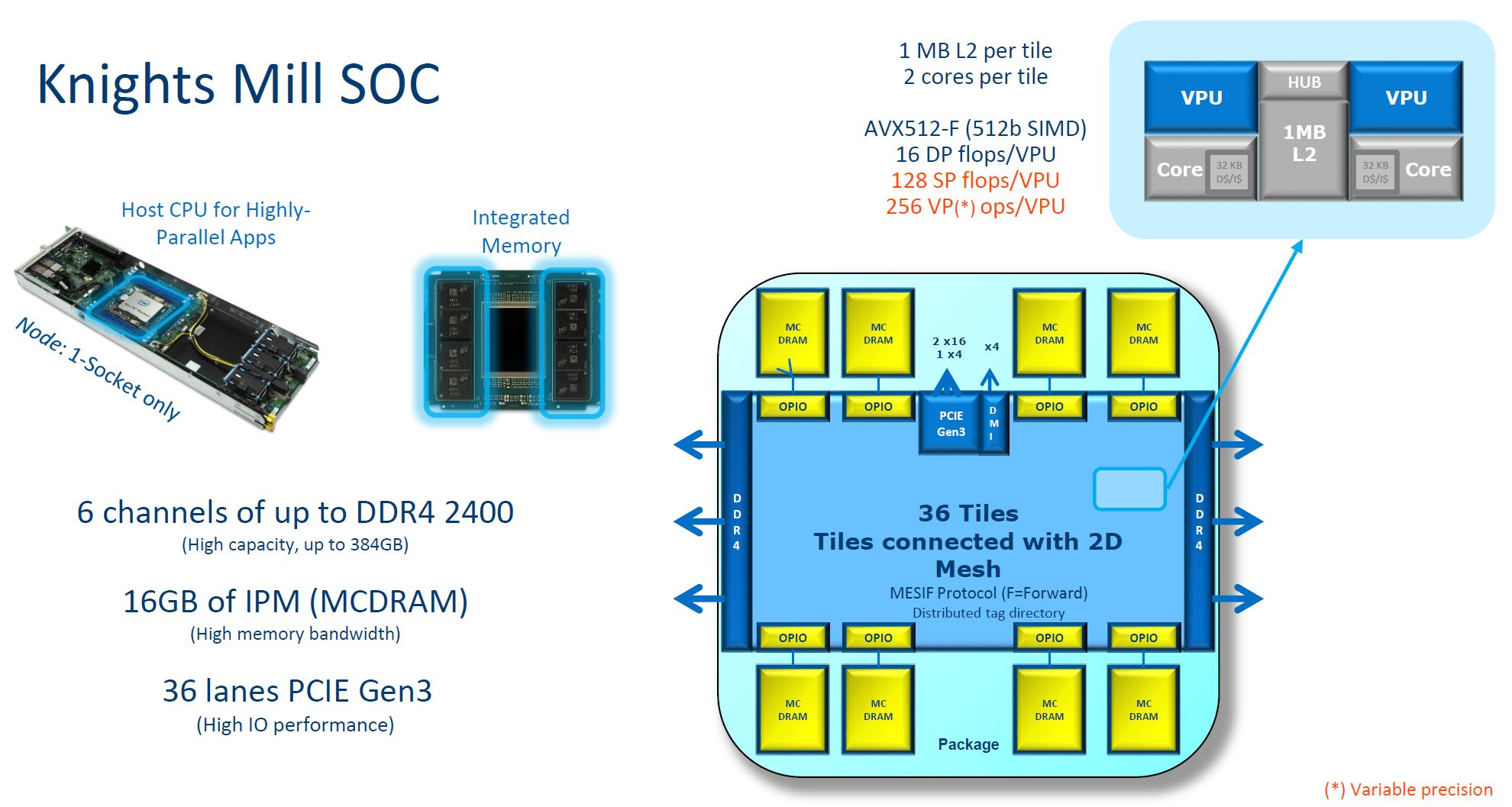 Intel Knights Mill High Level SoC Overview