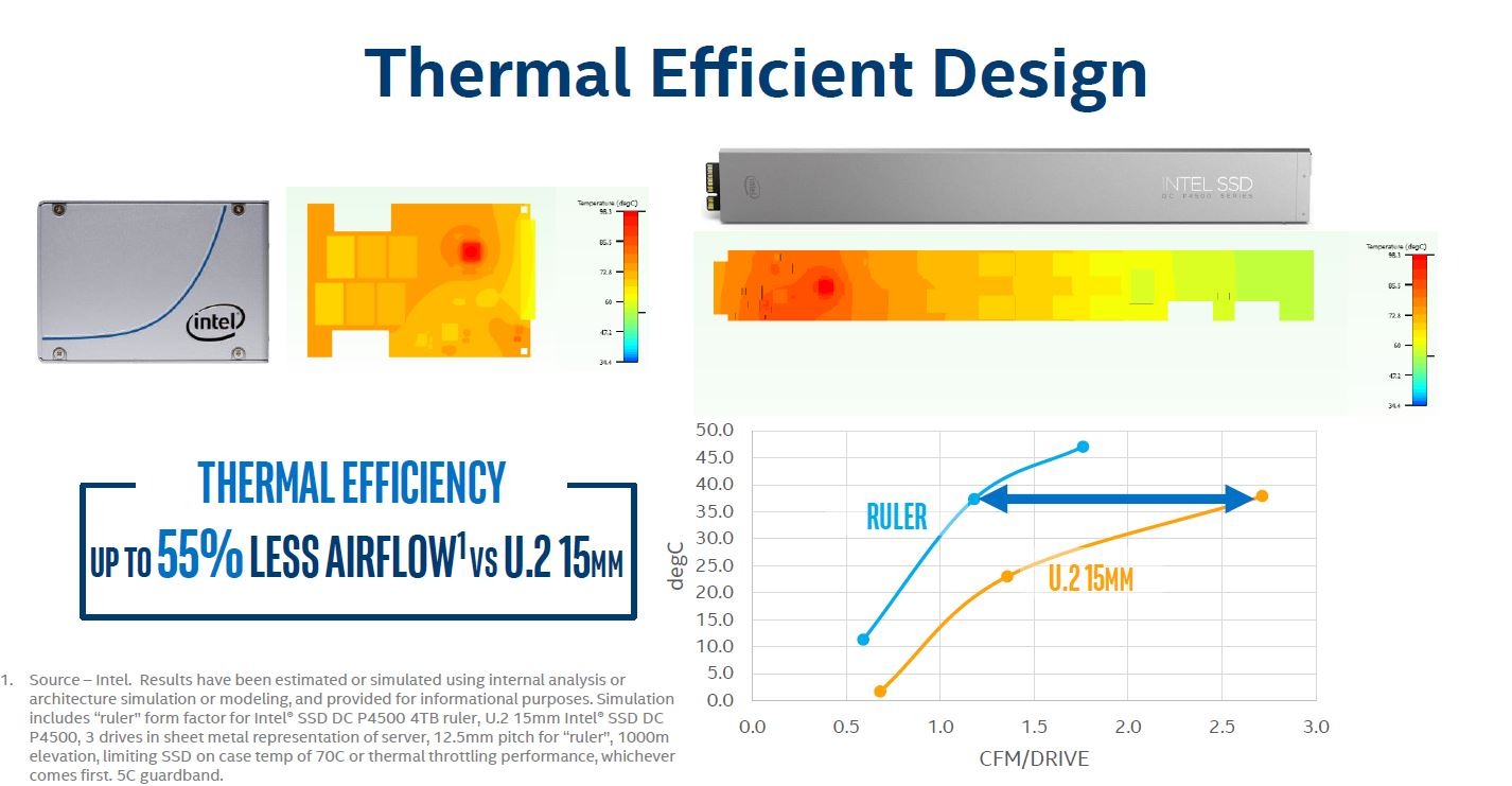 Intel Ruler SSD Better Thermals