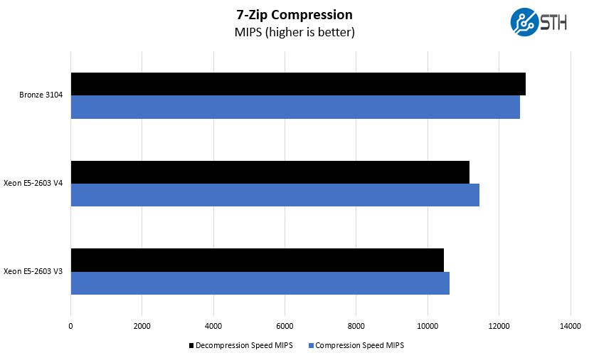 Intel Xeon Bronze 3104 7zip Benchmark