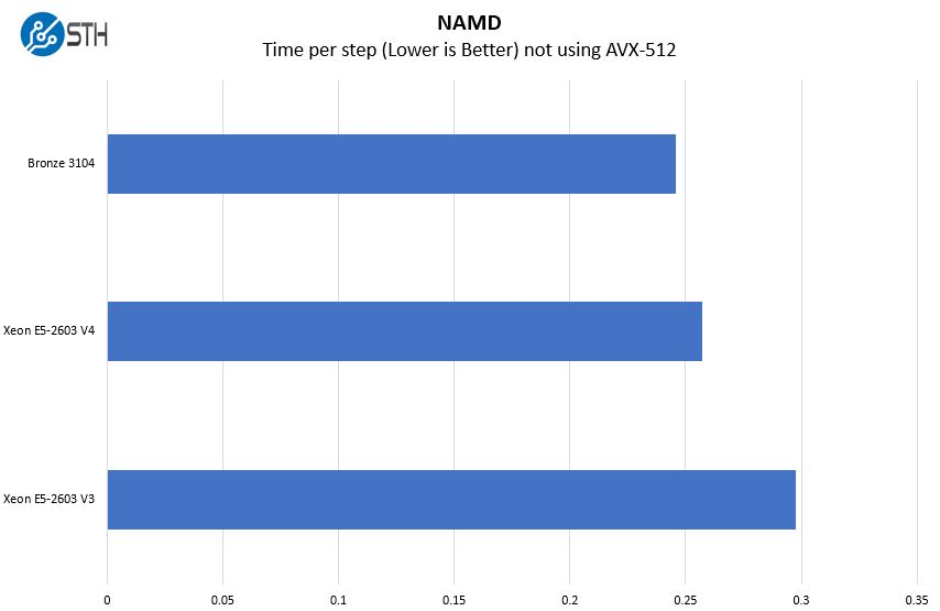 Intel Xeon Bronze 3104 NAMD Benchmark