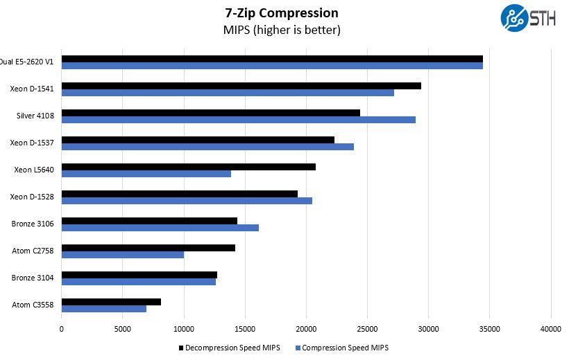 Intel Xeon Bronze 3106 7zip Benchmark
