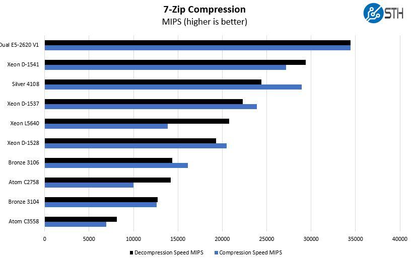 Intel Xeon Bronze 3106 7zip Benchmark