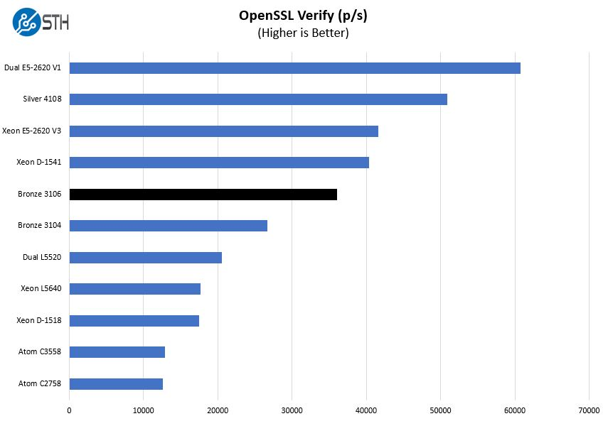Intel Xeon Bronze 3106 OpenSSL Verify Benchmark