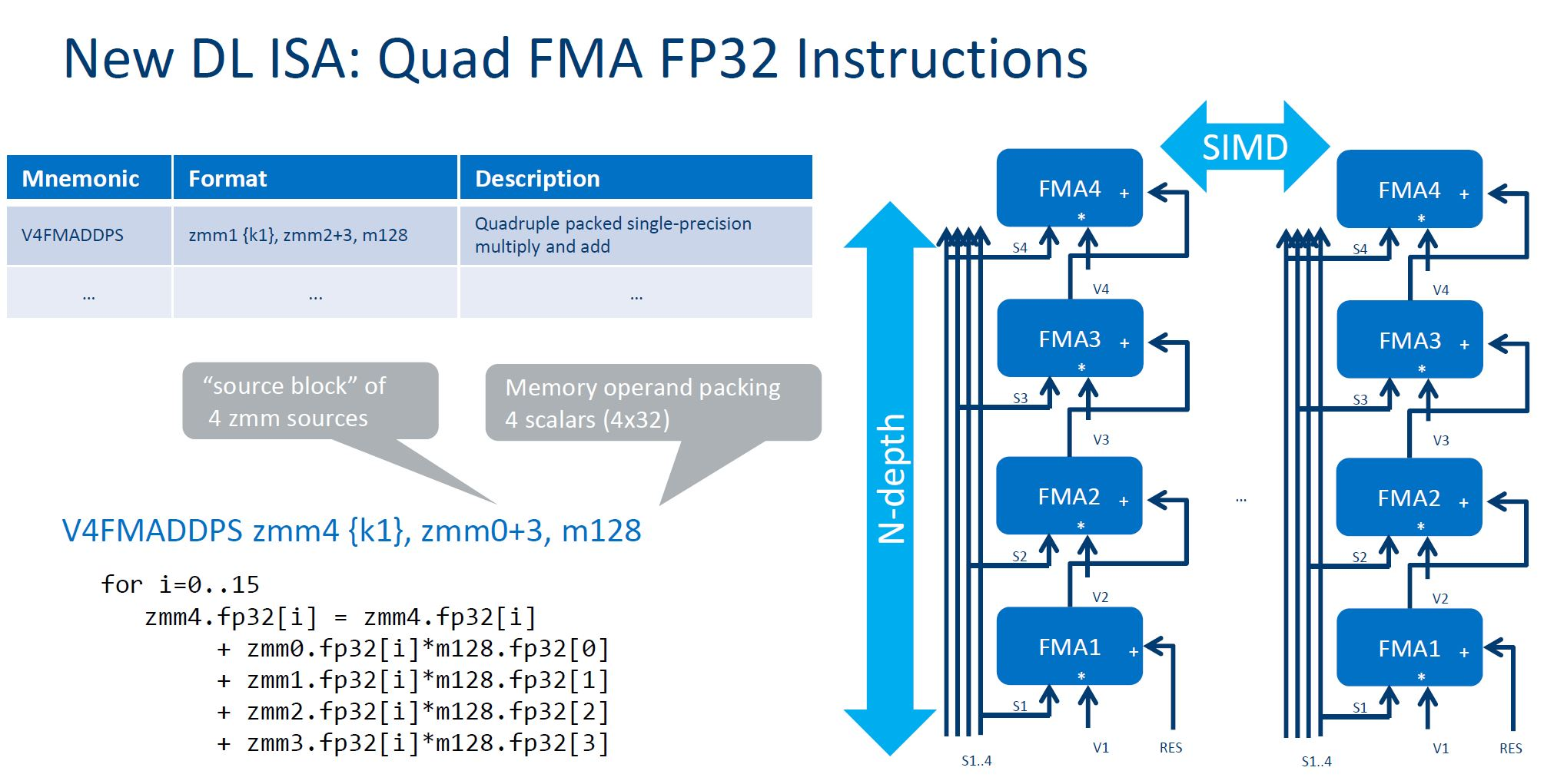 Intel Xeon Phi Knights Mill Quad FMA