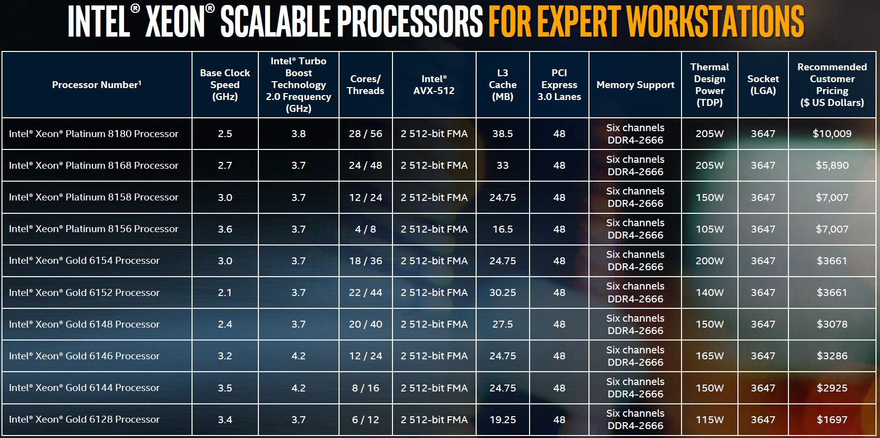 Intel Xeon Scalable For Workstations