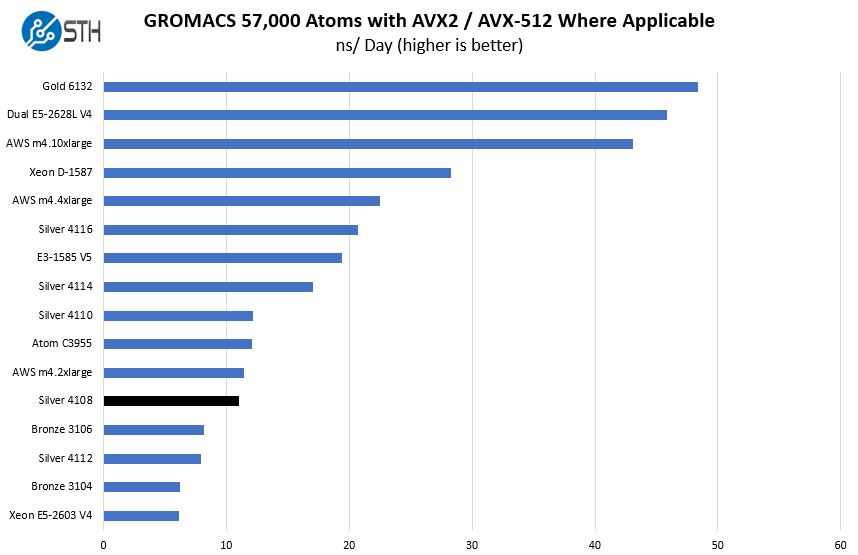 Intel Xeon Silver 4108 GROMACS 57K Atom Benchmark