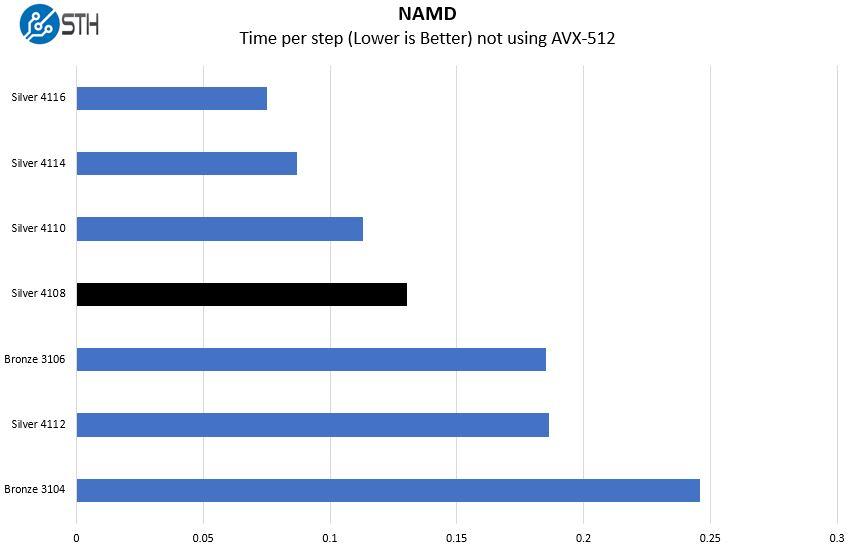 Intel Xeon Silver 4108 NAMD Benchmark