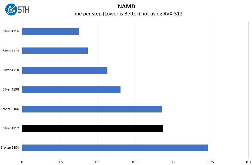 Intel Xeon Silver 4112 NAMD Benchmark