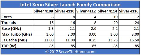 Intel Xeon Silver Launch Family Comparison