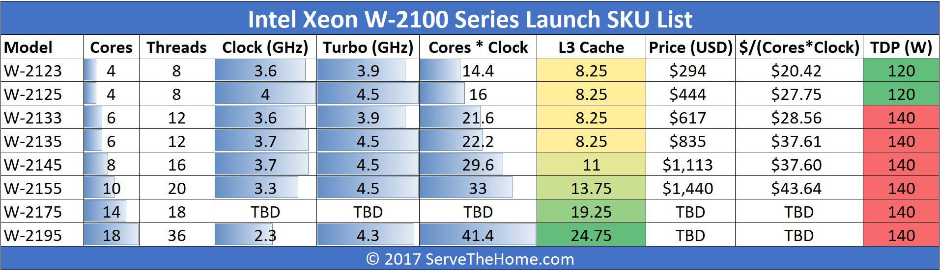 Intel Xeon W 2100 Series SKUs And Value Comparison