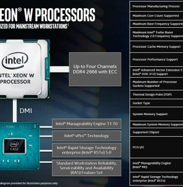Intel Xeon W Processor Platform Overview