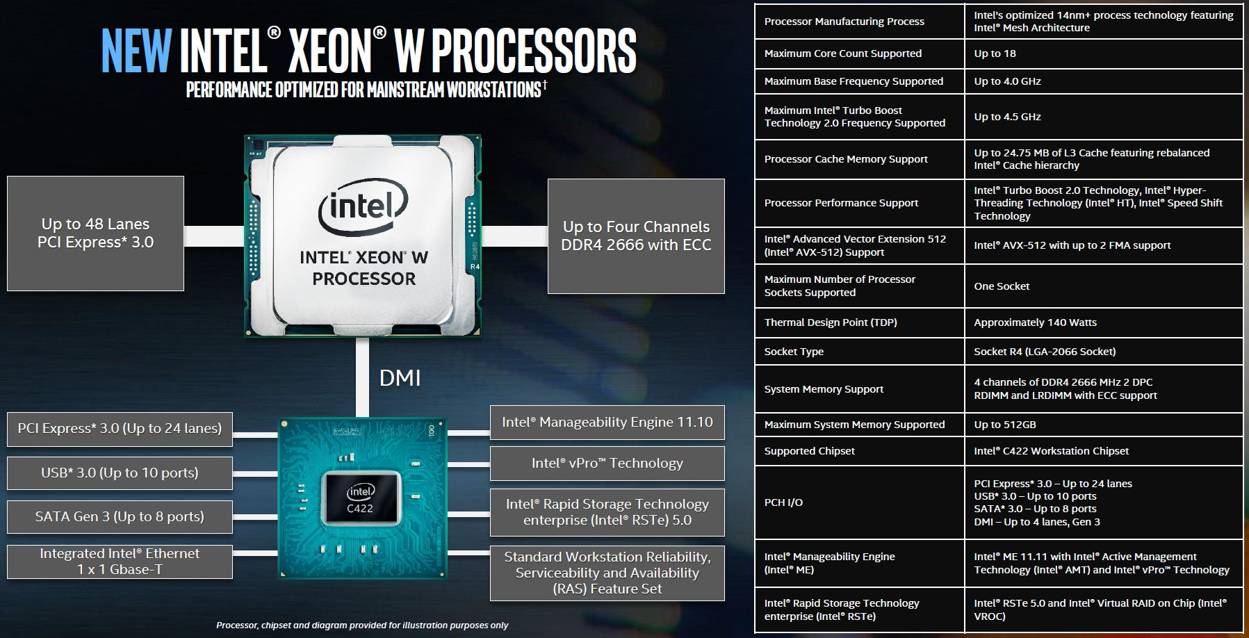 New Intel Xeon W Processors for Professional Workstations