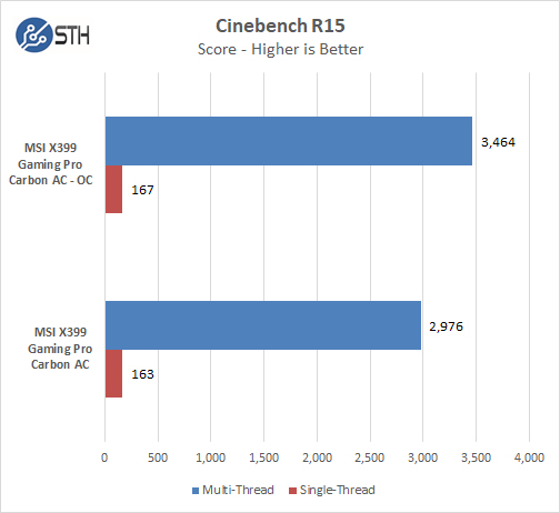MSI X399 Gaming Pro Carbon AC Motherboard Cinebench R15