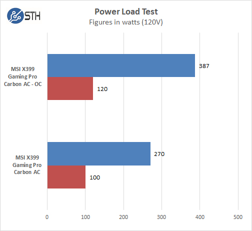 MSI X399 Gaming Pro Carbon AC Motherboard Power Test