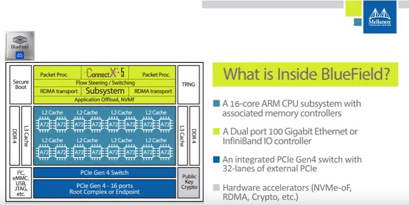 Mellanox BlueField Chip Architecture