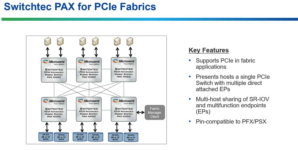 Microsemi Switchtech Fabrics For JBOF