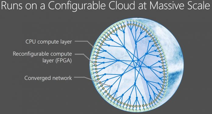 Microsoft Brainwave Cloud