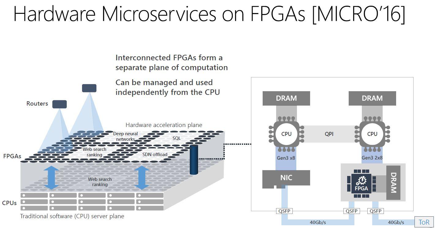 Microsoft Brainwave Hardware Microservices