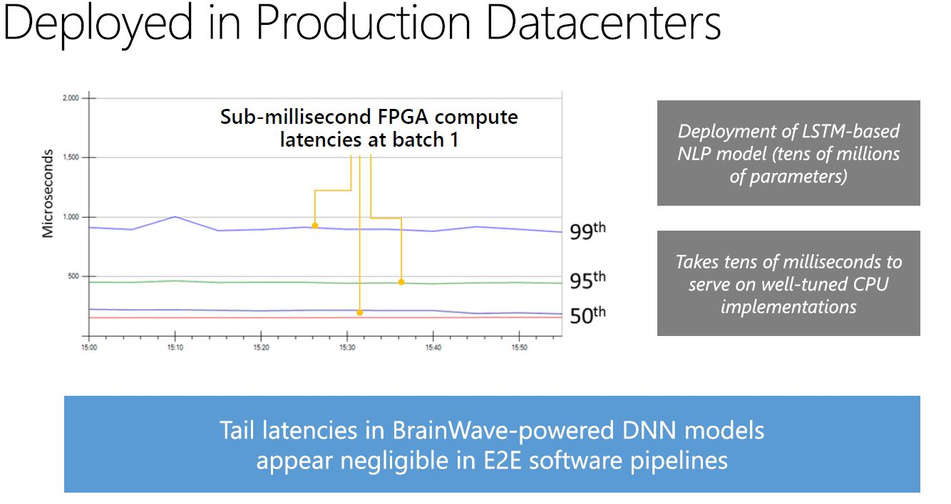 Microsoft Brainwave LSTM NLP Model Latencies