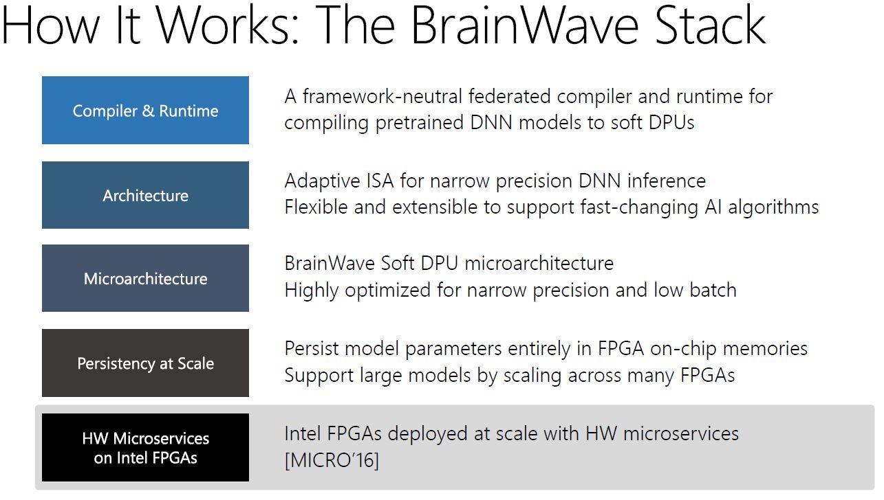 Microsoft Brainwave Stack