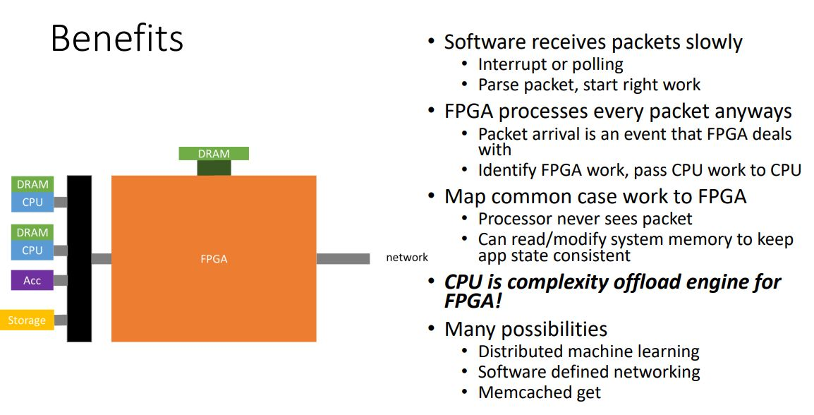 Microsoft FPGA In The Data Center