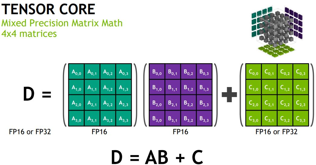 NVIDIA V100 Tensor Core Math