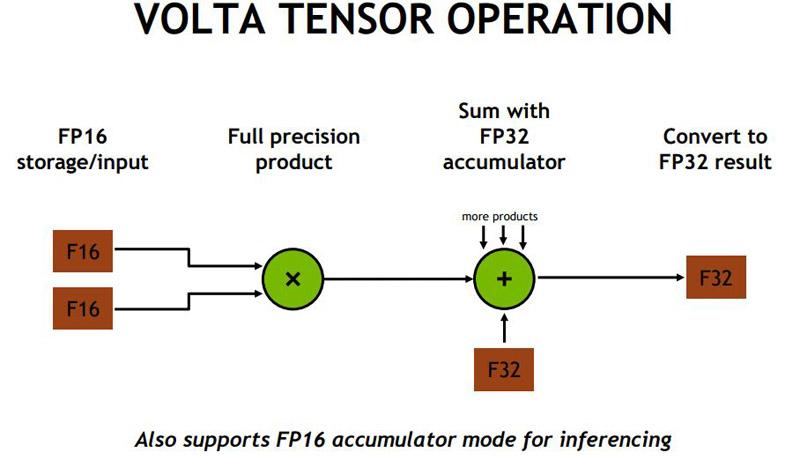 NVIDIA V100 Tensor Operation
