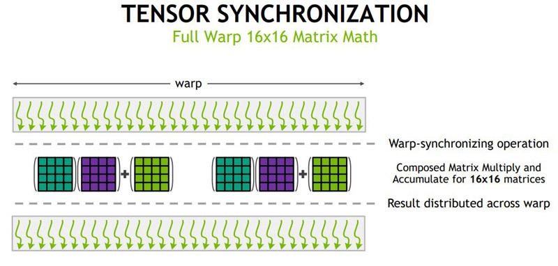 NVIDIA V100 Tensor Synchronization