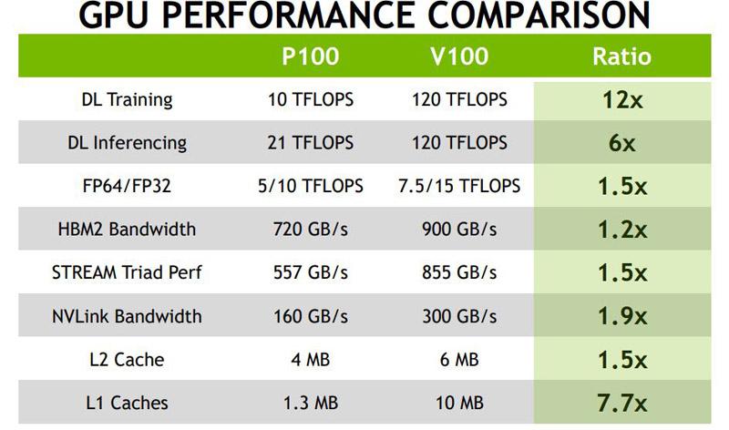 NVIDIA V100 And P100 Comparison