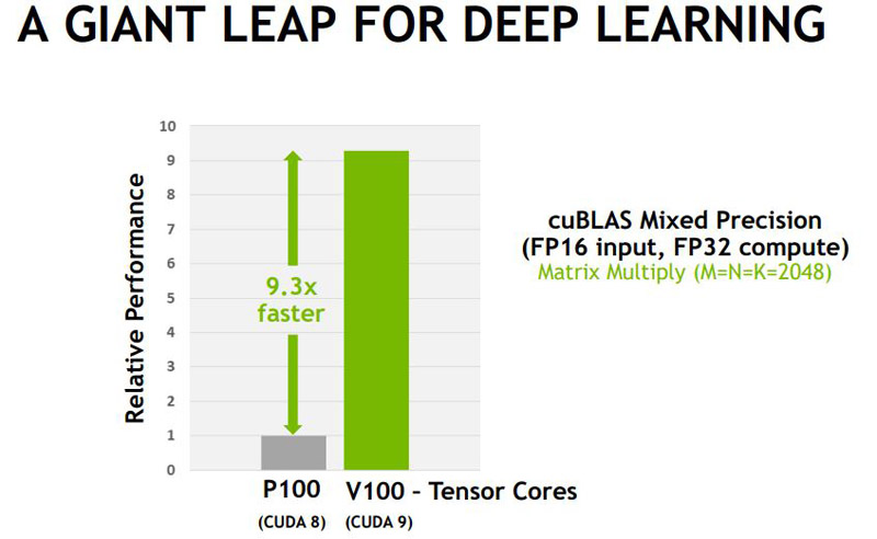 NVIDIA V100 And P100 Deep Learning Benefit