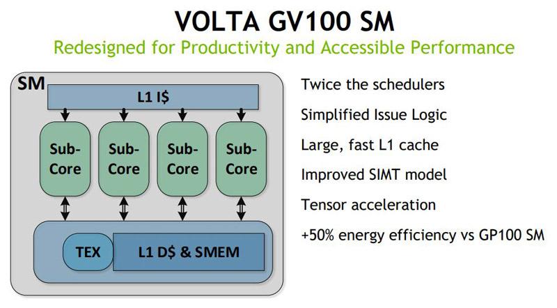 NVIDIA Volta GV100 SM