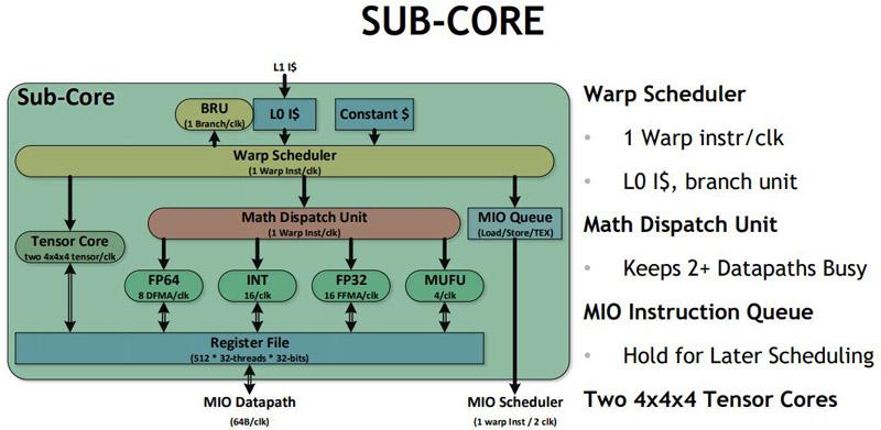 NVIDIA Volta V100 Sub Core