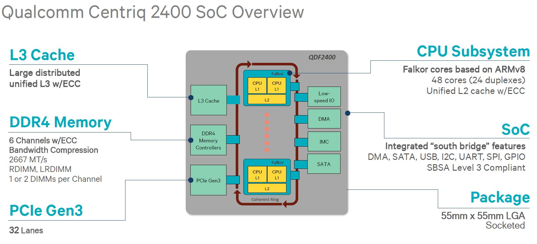 Qualcomm Centriq 2400 SoC Overview