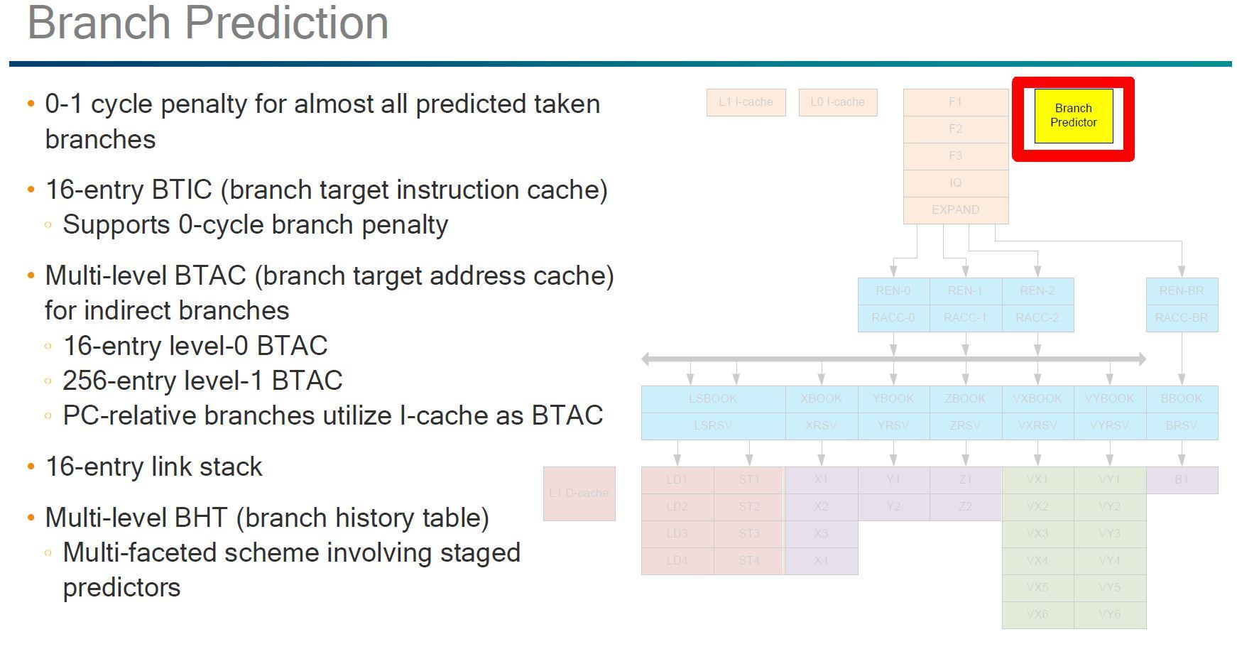 Qualcomm Falkor Branch Prediction
