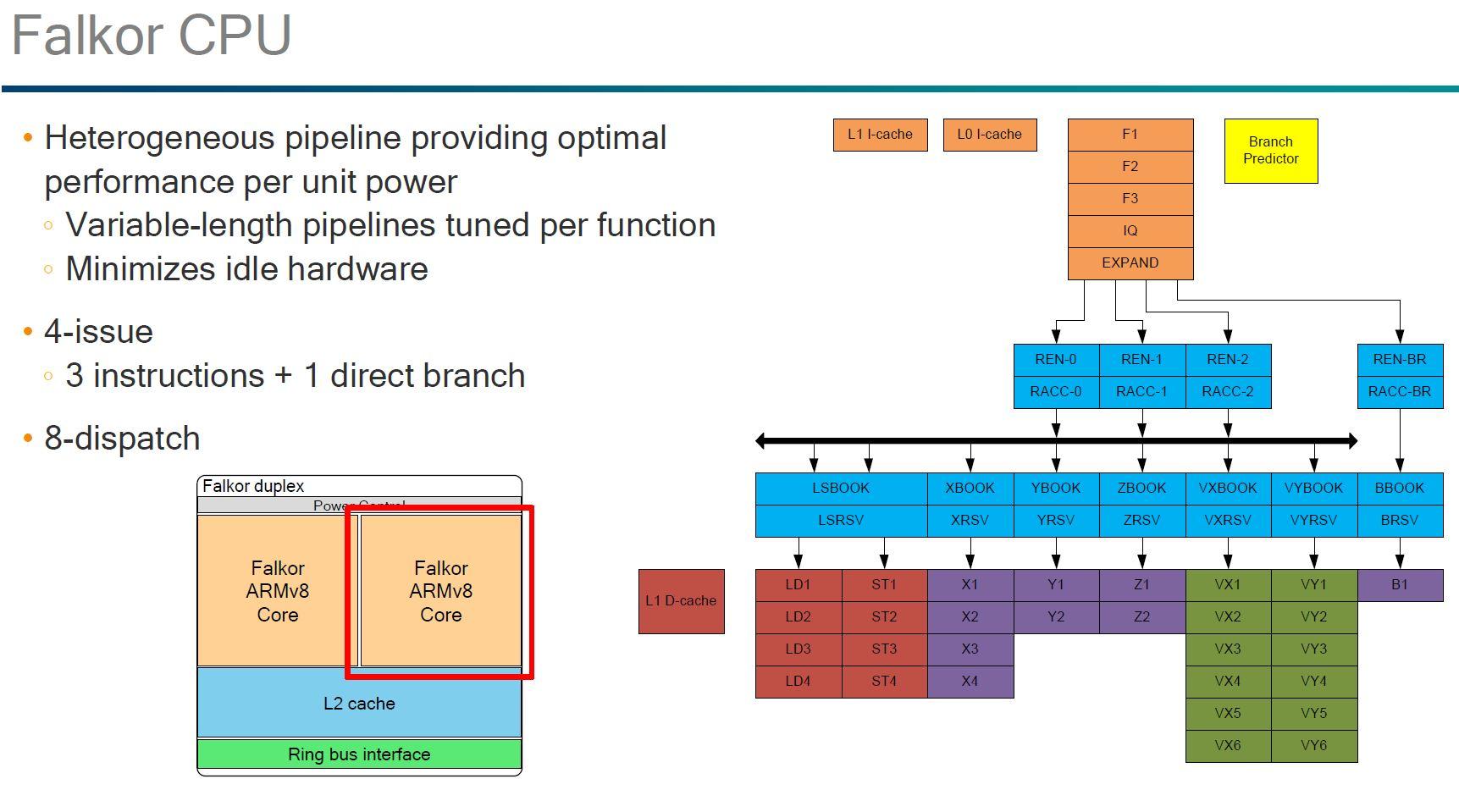 Qualcomm Falkor CPU Core
