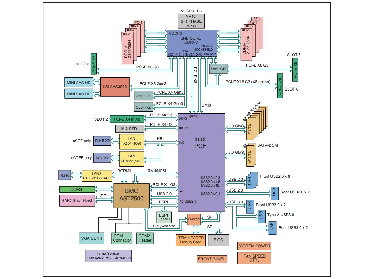 Supermicro X11SPH NCTF Block Diagram