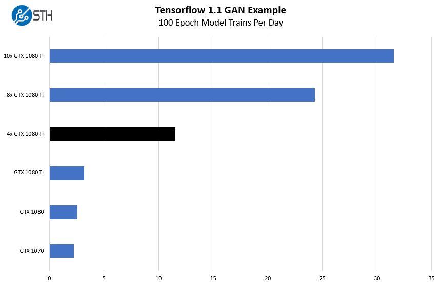 Tensorflow GAN Image Detection 4x GTX 1080 Ti