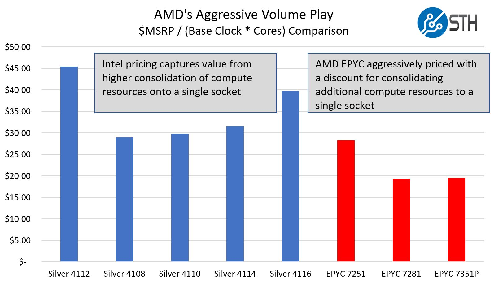 AMD Aggressive Mainstream Pricing With EPYC V Silver