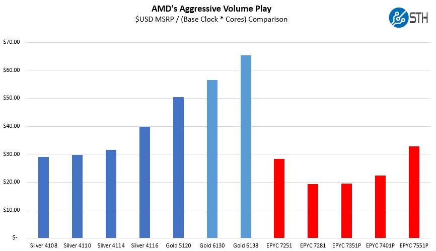 AMD Aggressive Volume Play MSRP Base Clock And Cores Comparison