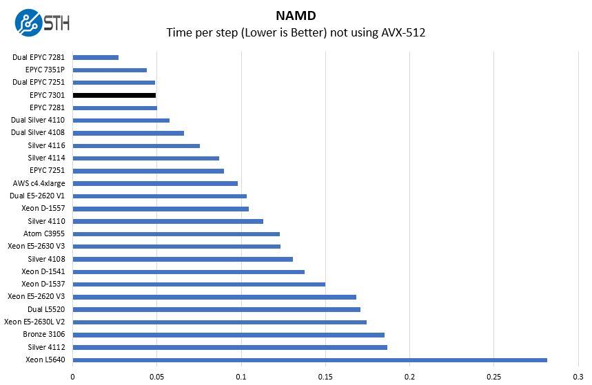 AMD EPYC 7301 NAMD Benchmark