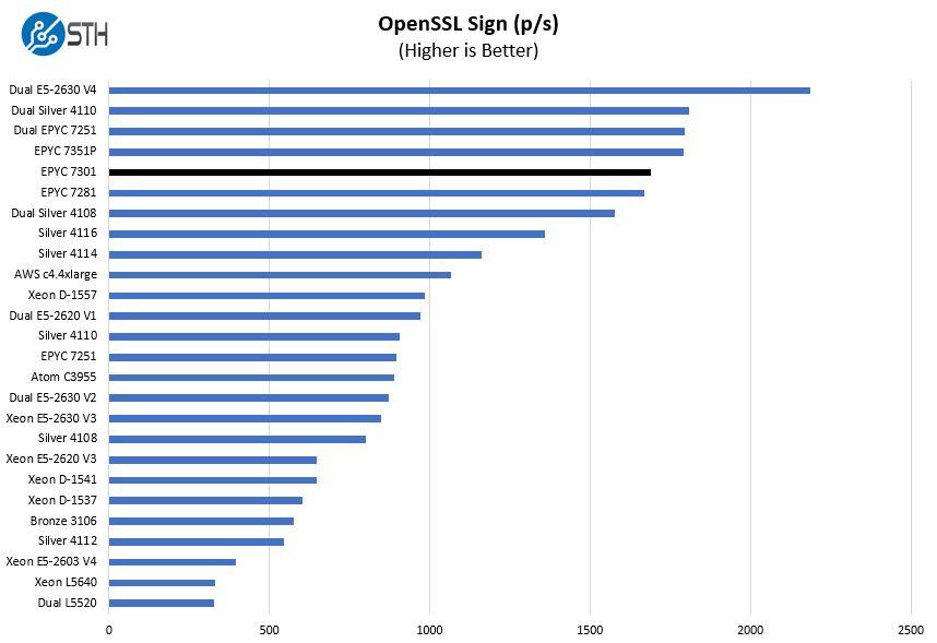AMD EPYC 7301 OpenSSL Sign Benchmark