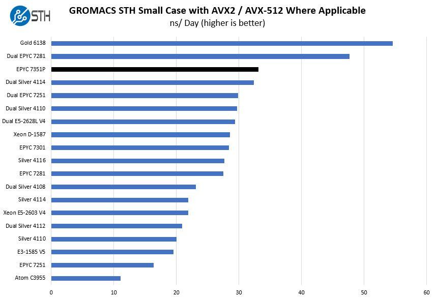 AMD EPYC 7351P GROMACS Benchmark