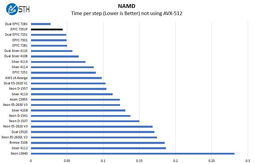 AMD EPYC 7351P NAMD Benchmark