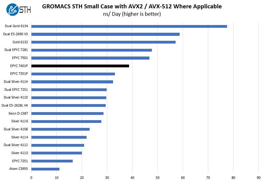 AMD EPYC 7401P GROMACS STH Small Benchmark